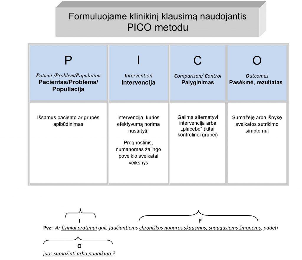 5klinikinio-klausimo-formulavimas-pico-page-001