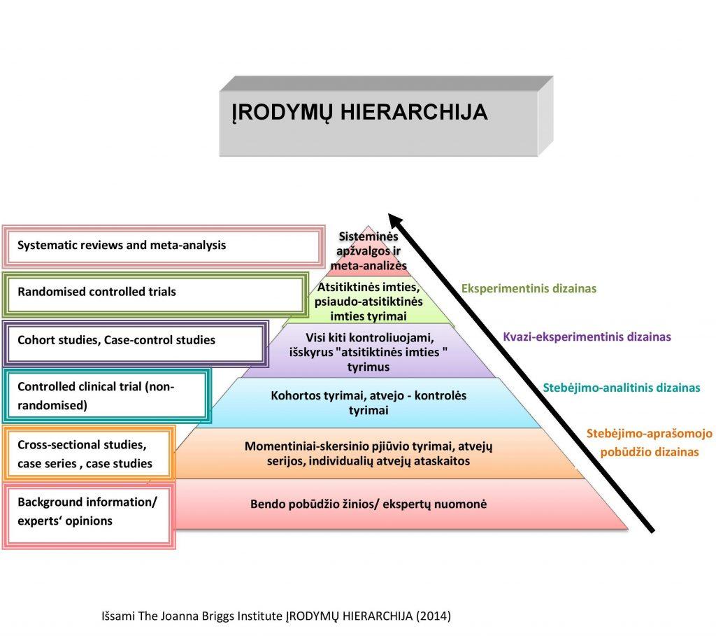 Hierarchijos piramide